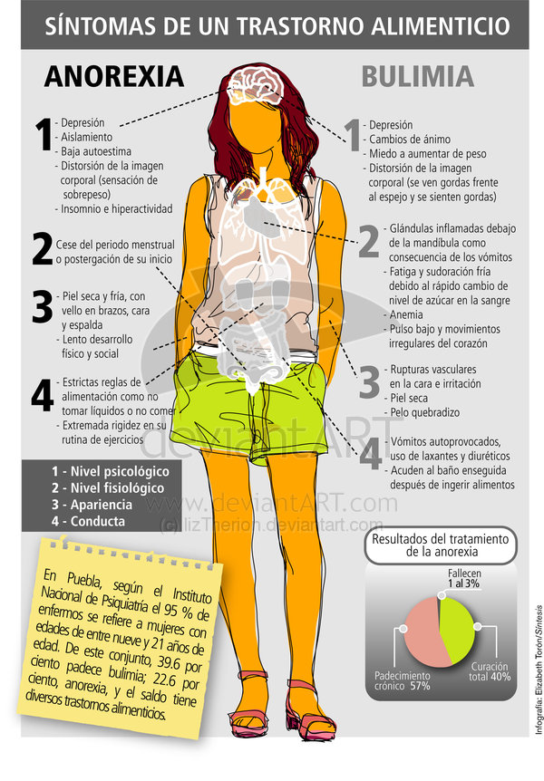 Combate los trastornos alimenticios con hipnosis clínica