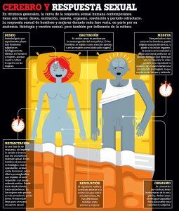 Trastornos sexuales con hipnosis clínica